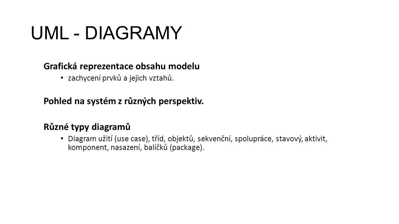 UML - DIAGRAMY Grafická reprezentace obsahu modelu zachycení prvků a jejich vztahů.