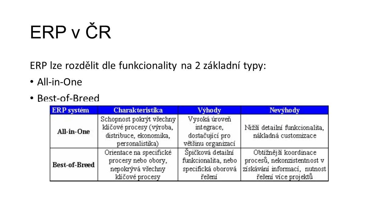 ERP v ČR ERP lze rozdělit dle funkcionality na 2 základní typy: All-in-One Best-of-Breed