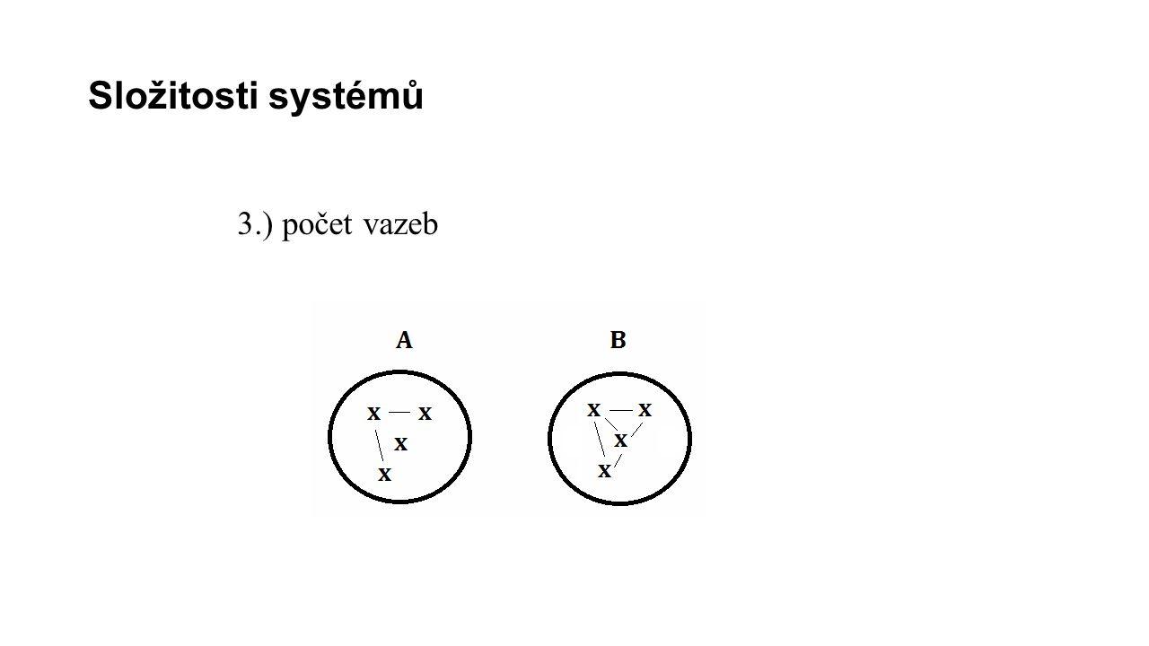 Složitosti systémů 3.) počet vazeb