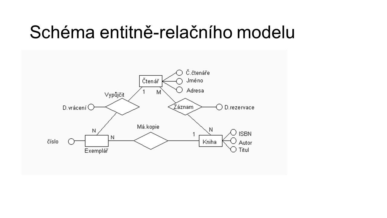 Schéma entitně-relačního modelu