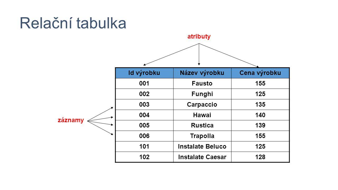 Relační tabulka Id výrobkuNázev výrobkuCena výrobku 001Fausto155 002Funghi125 003Carpaccio135 004Hawai140 005Rustica139 006Trapolla155 101Instalate Beluco125 102Instalate Caesar128 atributy záznamy