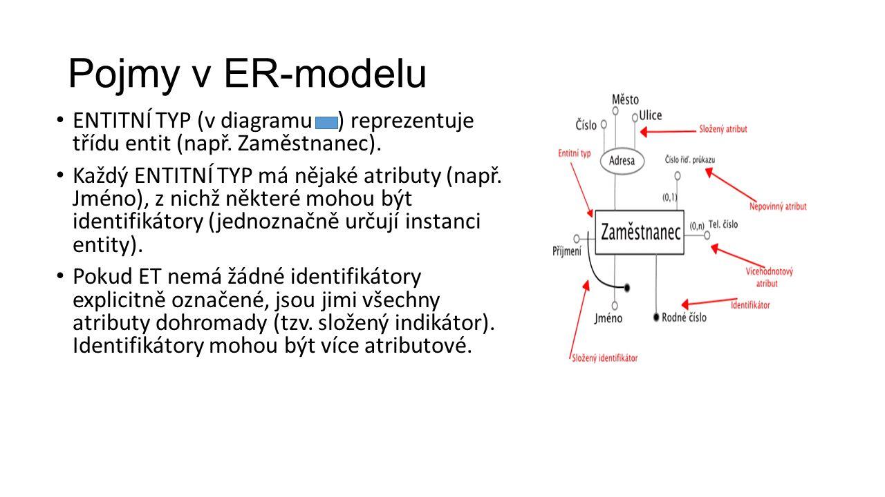 Pojmy v ER-modelu ENTITNÍ TYP (v diagramu ) reprezentuje třídu entit (např.