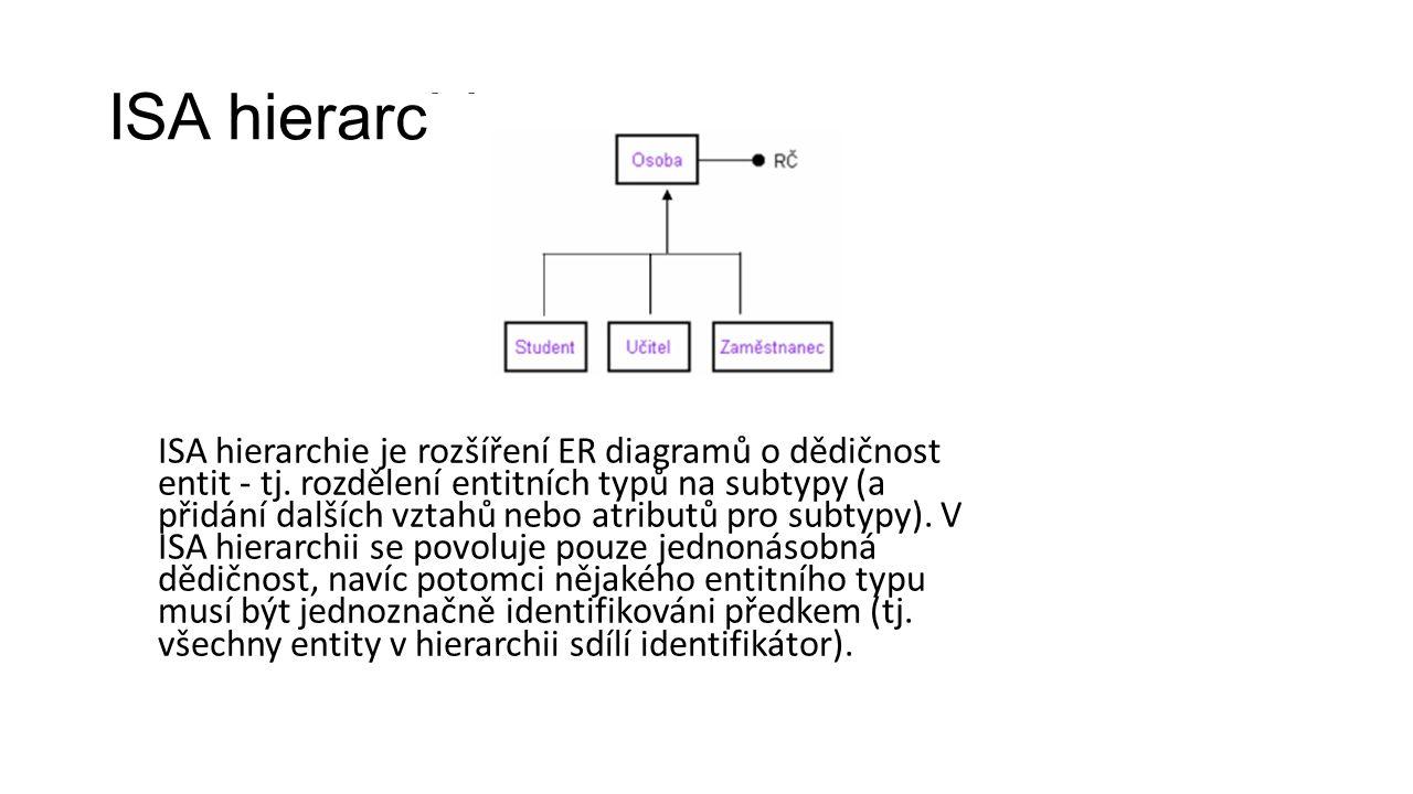 ISA hierarchie ISA hierarchie je rozšíření ER diagramů o dědičnost entit - tj.