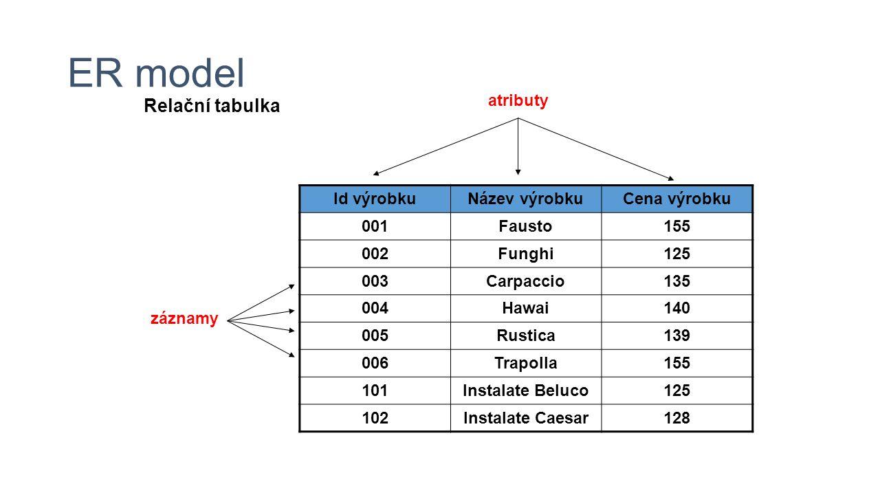 ER model Id výrobkuNázev výrobkuCena výrobku 001Fausto155 002Funghi125 003Carpaccio135 004Hawai140 005Rustica139 006Trapolla155 101Instalate Beluco125 102Instalate Caesar128 atributy záznamy Relační tabulka