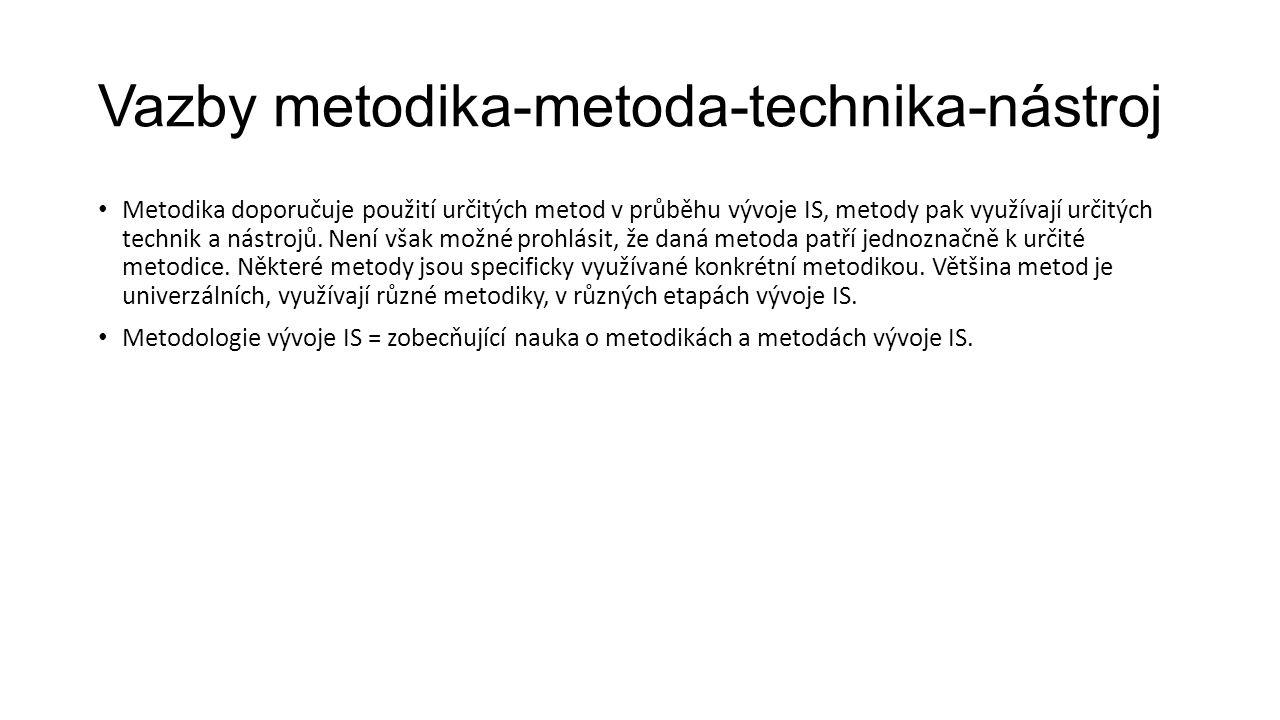 Vazby metodika-metoda-technika-nástroj Metodika doporučuje použití určitých metod v průběhu vývoje IS, metody pak využívají určitých technik a nástrojů.
