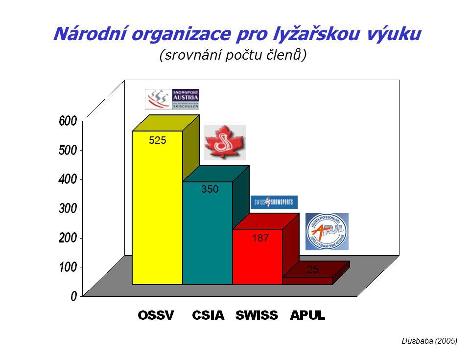 Národní organizace pro lyžařskou výuku (školení instruktorů - rozsah) Dusbaba (2005)