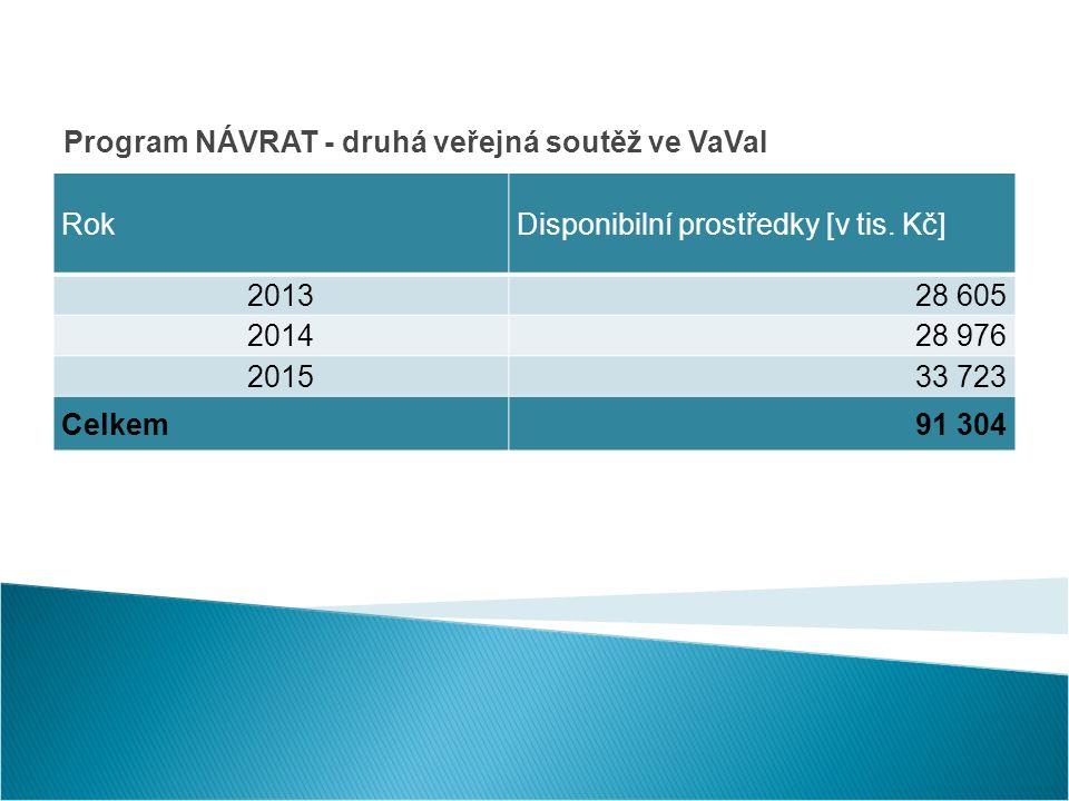 Program NÁVRAT - druhá veřejná soutěž ve VaVaI RokDisponibilní prostředky [v tis.