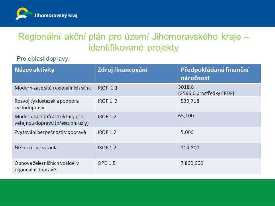 Regionální akční plán pro území Jihomoravského kraje – identifikované projekty Pro oblast dopravy: Název aktivityZdroj financováníPředpokládaná finanční náročnost Modernizace sítě regionálních silnicIROP 1.1 3018,8 (2566,0 prostředky ERDF) Rozvoj cyklostezek a podpora cyklodopravy IROP 1.