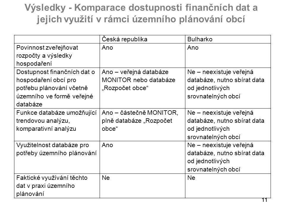 """11 Výsledky - Komparace dostupnosti finančních dat a jejich využití v rámci územního plánování obcí Česká republikaBulharko Povinnost zveřejňovat rozpočty a výsledky hospodaření Ano Dostupnost finančních dat o hospodaření obcí pro potřebu plánování včetně územního ve formě veřejné databáze Ano – veřejná databáze MONITOR nebo databáze """"Rozpočet obce Ne – neexistuje veřejná databáze, nutno sbírat data od jednotlivých srovnatelných obcí Funkce databáze umožňující trendovou analýzu, komparativní analýzu Ano – částečně MONITOR, plně databáze """"Rozpočet obce Ne – neexistuje veřejná databáze, nutno sbírat data od jednotlivých srovnatelných obcí Využitelnost databáze pro potřeby územního plánování Ano Ne – neexistuje veřejná databáze, nutno sbírat data od jednotlivých srovnatelných obcí Faktické využívání těchto dat v praxi územního plánování Ne"""