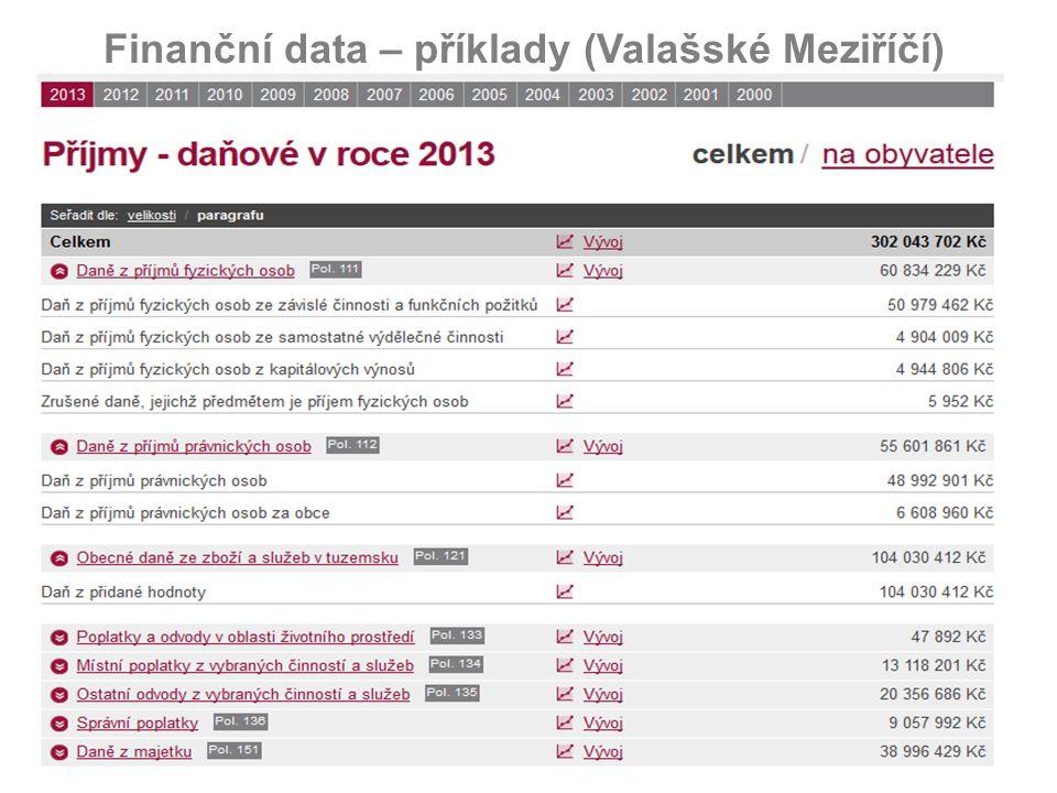 10 Finanční data – Příjmy obce Lužná přepočteno na obyvatele v porovnání s průměrem skupiny obcí od 501 - 1000