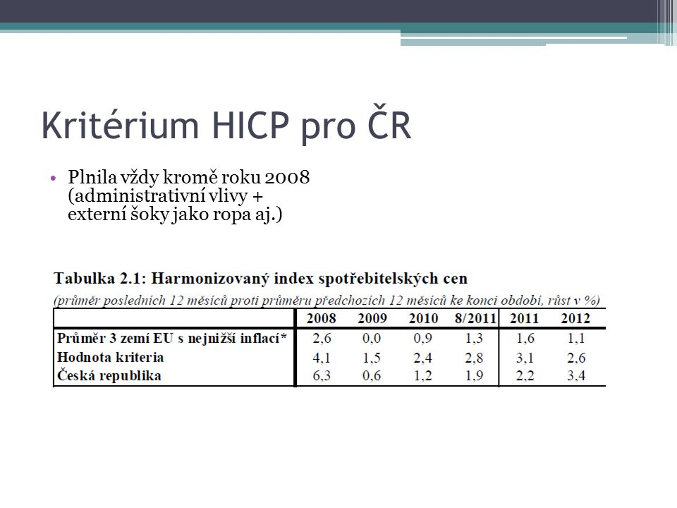 Kritérium HICP pro ČR Plnila vždy kromě roku 2008 (administrativní vlivy + externí šoky jako ropa aj.)