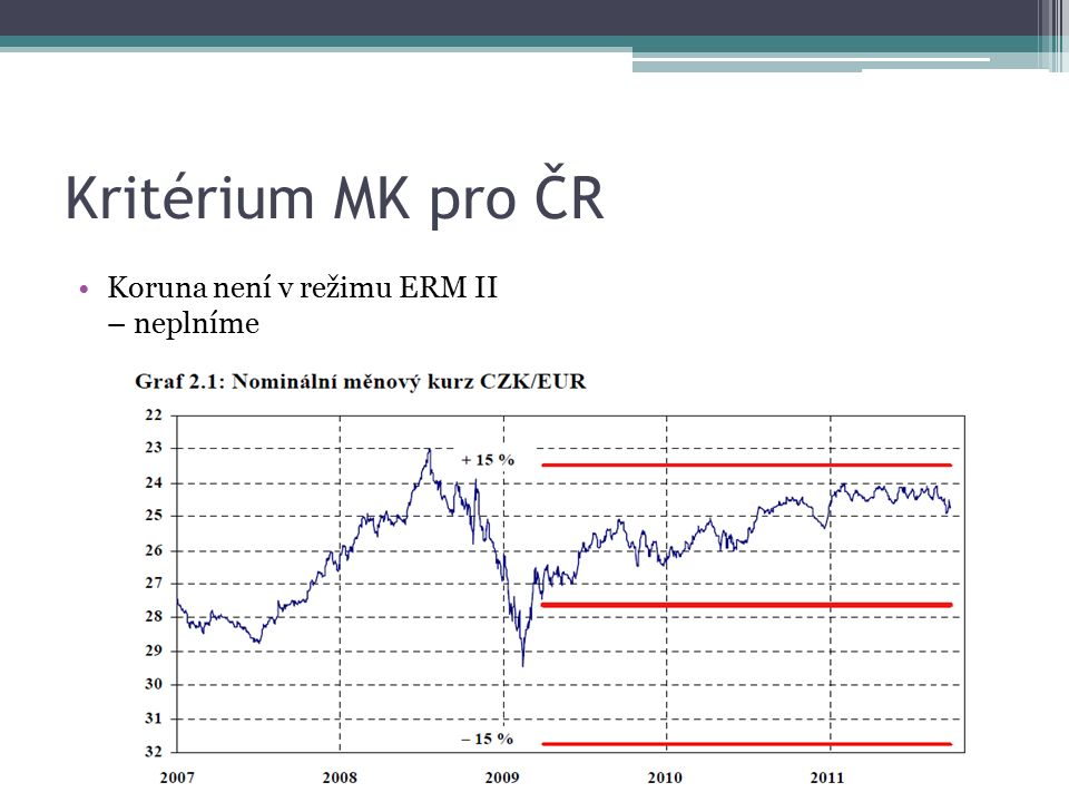 Kritérium MK pro ČR Koruna není v režimu ERM II – neplníme