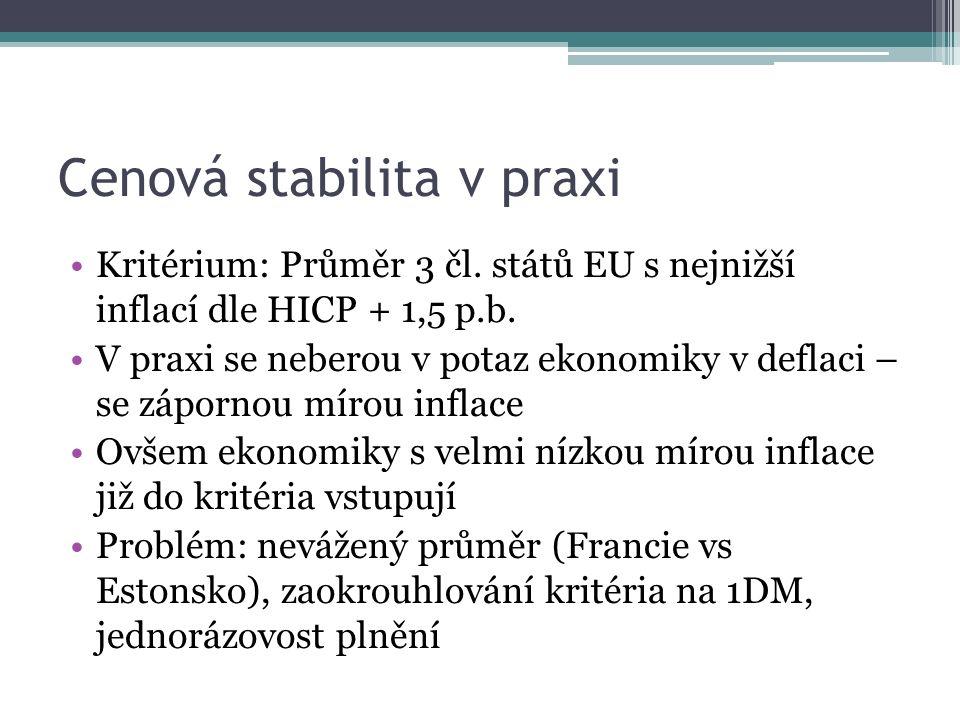 Cenová stabilita v praxi Kritérium: Průměr 3 čl. států EU s nejnižší inflací dle HICP + 1,5 p.b.