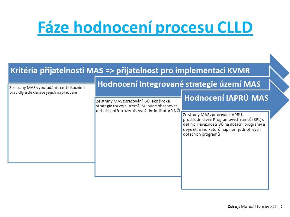 Fáze hodnocení procesu CLLD Kritéria přijatelnosti MAS => přijatelnost pro implementaci KVMR Ze strany MAS vypořádání s certifikačními pravidly a deklarace jejich naplňování Hodnocení Integrované strategie území MAS Ze strany MAS zpracování ISÚ jako široké strategie rozvoje území.