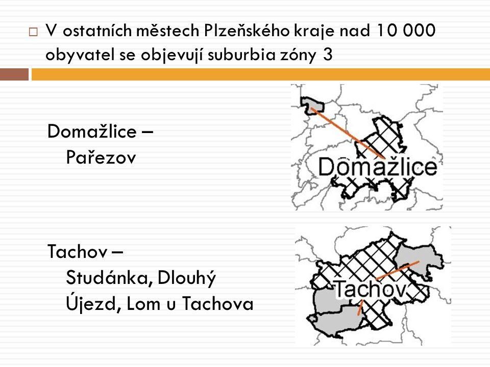  V ostatních městech Plzeňského kraje nad 10 000 obyvatel se objevují suburbia zóny 3 Domažlice – Pařezov Tachov – Studánka, Dlouhý Újezd, Lom u Tachova