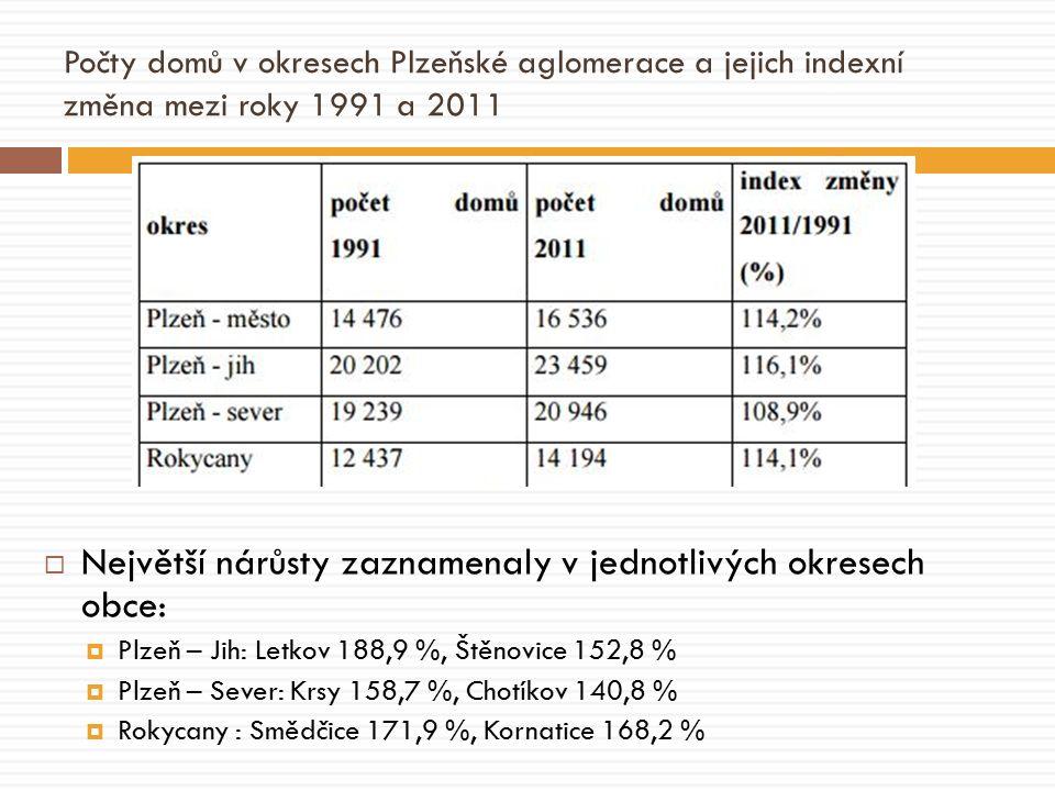 Počty domů v okresech Plzeňské aglomerace a jejich indexní změna mezi roky 1991 a 2011  Největší nárůsty zaznamenaly v jednotlivých okresech obce:  Plzeň – Jih: Letkov 188,9 %, Štěnovice 152,8 %  Plzeň – Sever: Krsy 158,7 %, Chotíkov 140,8 %  Rokycany : Smědčice 171,9 %, Kornatice 168,2 %