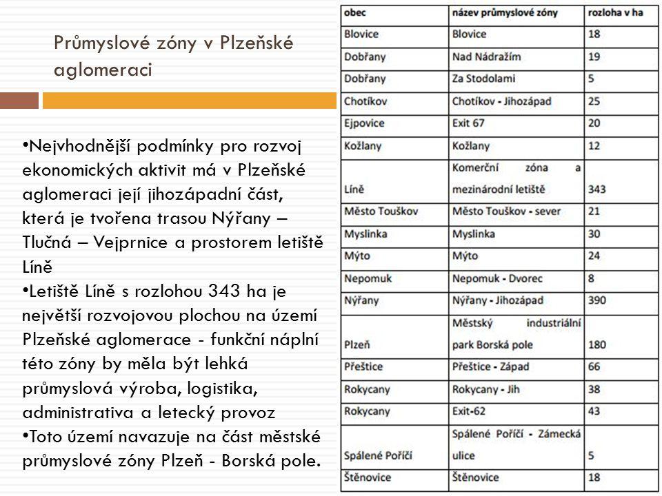 Průmyslové zóny v Plzeňské aglomeraci Nejvhodnější podmínky pro rozvoj ekonomických aktivit má v Plzeňské aglomeraci její jihozápadní část, která je tvořena trasou Nýřany – Tlučná – Vejprnice a prostorem letiště Líně Letiště Líně s rozlohou 343 ha je největší rozvojovou plochou na území Plzeňské aglomerace - funkční náplní této zóny by měla být lehká průmyslová výroba, logistika, administrativa a letecký provoz Toto území navazuje na část městské průmyslové zóny Plzeň - Borská pole.