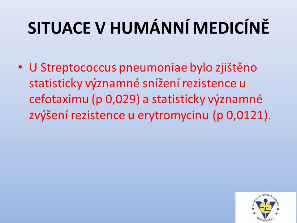 SITUACE V HUMÁNNÍ MEDICÍNĚ U Streptococcus pneumoniae bylo zjištěno statisticky významné snížení rezistence u cefotaximu (p 0,029) a statisticky významné zvýšení rezistence u erytromycinu (p 0,0121).