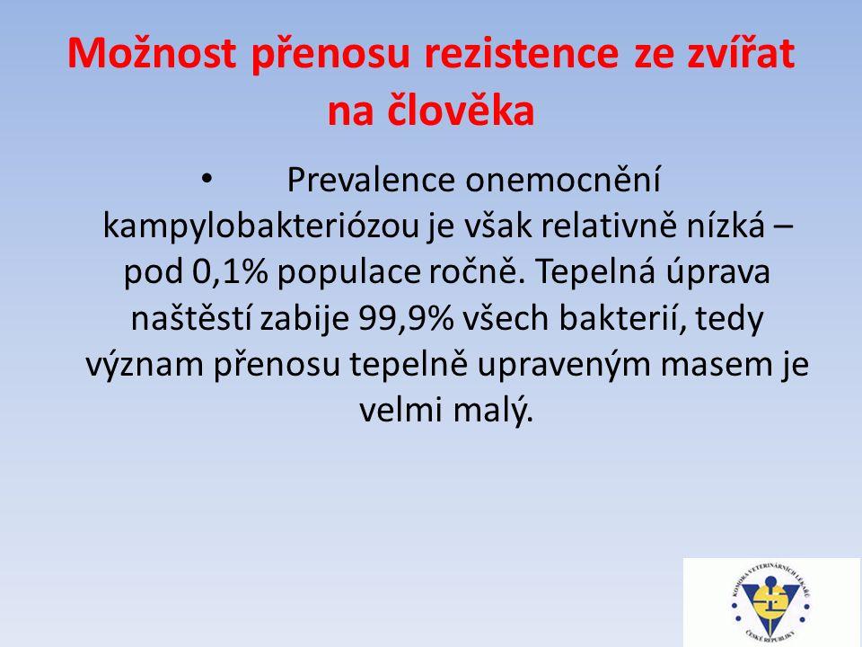 Možnost přenosu rezistence ze zvířat na člověka Prevalence onemocnění kampylobakteriózou je však relativně nízká – pod 0,1% populace ročně.