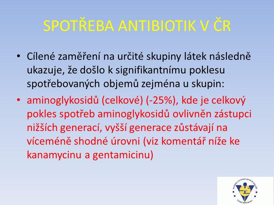 SPOTŘEBA ANTIBIOTIK V ČR Cílené zaměření na určité skupiny látek následně ukazuje, že došlo k signifikantnímu poklesu spotřebovaných objemů zejména u skupin: aminoglykosidů (celkové) (-25%), kde je celkový pokles spotřeb aminoglykosidů ovlivněn zástupci nižších generací, vyšší generace zůstávají na víceméně shodné úrovni (viz komentář níže ke kanamycinu a gentamicinu)