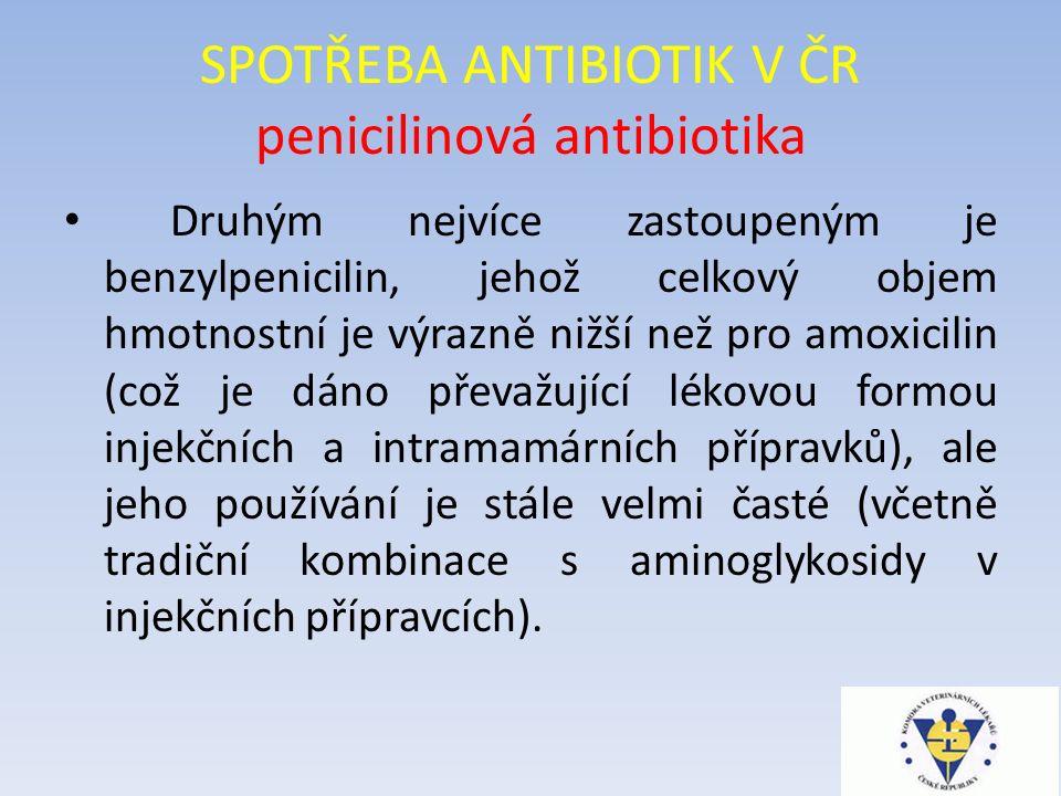 SPOTŘEBA ANTIBIOTIK V ČR penicilinová antibiotika Druhým nejvíce zastoupeným je benzylpenicilin, jehož celkový objem hmotnostní je výrazně nižší než pro amoxicilin (což je dáno převažující lékovou formou injekčních a intramamárních přípravků), ale jeho používání je stále velmi časté (včetně tradiční kombinace s aminoglykosidy v injekčních přípravcích).