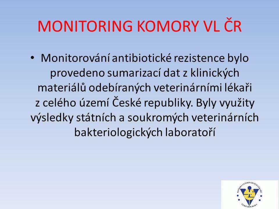 MONITORING KOMORY VL ČR Monitorování antibiotické rezistence bylo provedeno sumarizací dat z klinických materiálů odebíraných veterinárními lékaři z celého území České republiky.