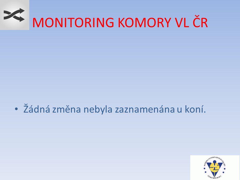 MONITORING KOMORY VL ČR Žádná změna nebyla zaznamenána u koní.