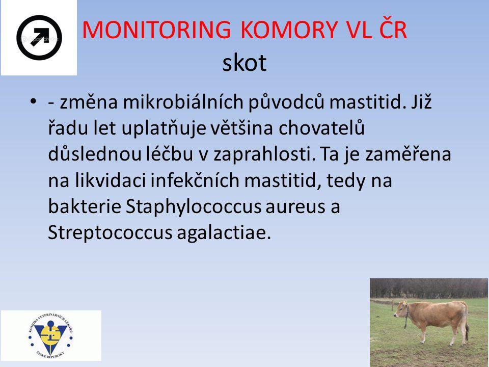 MONITORING KOMORY VL ČR skot - změna mikrobiálních původců mastitid.