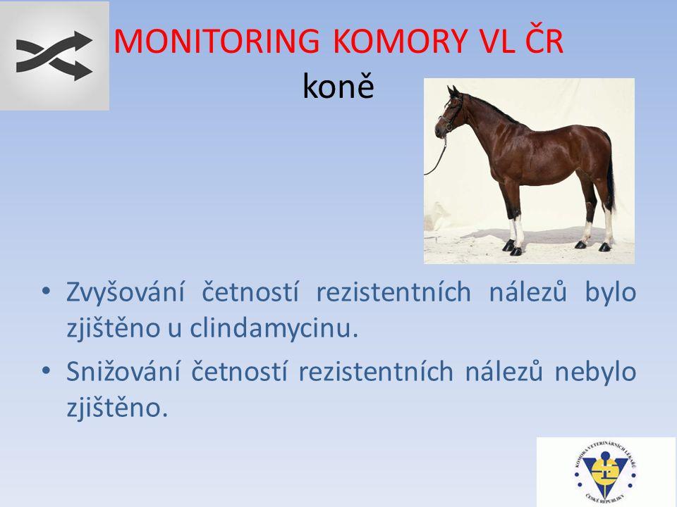 MONITORING KOMORY VL ČR koně Zvyšování četností rezistentních nálezů bylo zjištěno u clindamycinu.