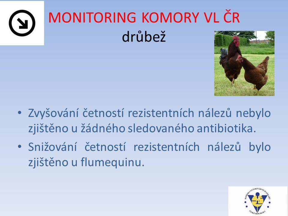 MONITORING KOMORY VL ČR drůbež Zvyšování četností rezistentních nálezů nebylo zjištěno u žádného sledovaného antibiotika.