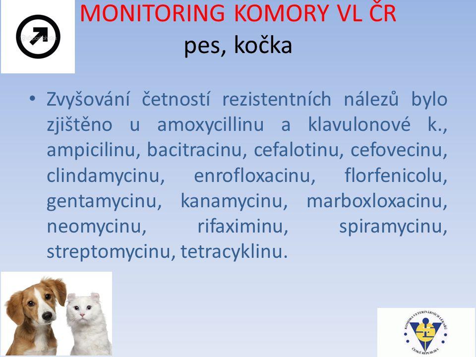 MONITORING KOMORY VL ČR pes, kočka Zvyšování četností rezistentních nálezů bylo zjištěno u amoxycillinu a klavulonové k., ampicilinu, bacitracinu, cefalotinu, cefovecinu, clindamycinu, enrofloxacinu, florfenicolu, gentamycinu, kanamycinu, marboxloxacinu, neomycinu, rifaximinu, spiramycinu, streptomycinu, tetracyklinu.
