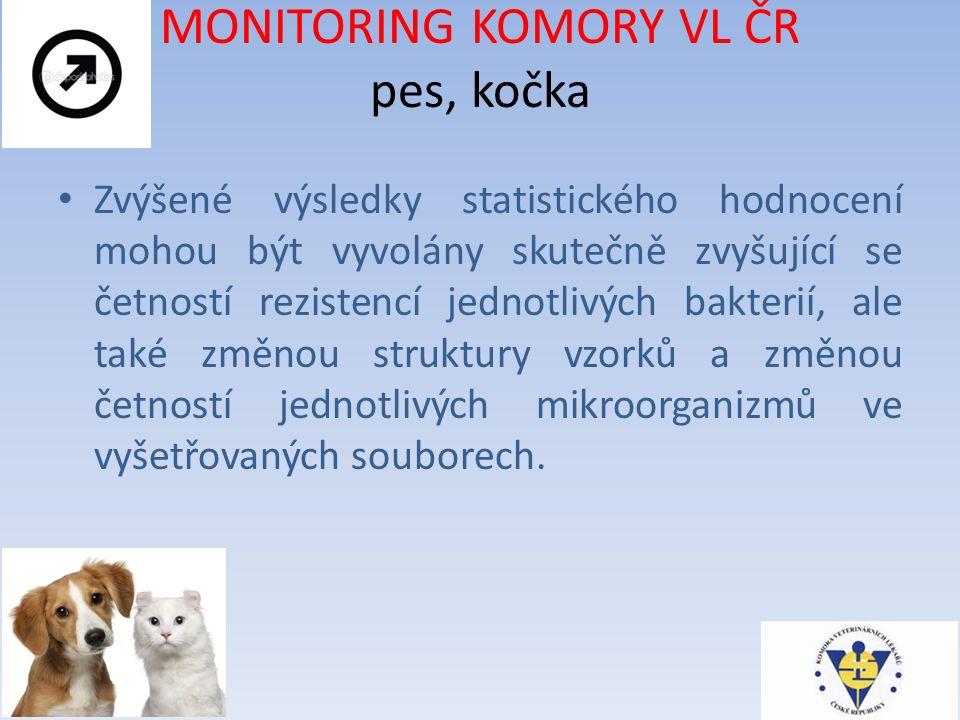 MONITORING KOMORY VL ČR pes, kočka Zvýšené výsledky statistického hodnocení mohou být vyvolány skutečně zvyšující se četností rezistencí jednotlivých bakterií, ale také změnou struktury vzorků a změnou četností jednotlivých mikroorganizmů ve vyšetřovaných souborech.