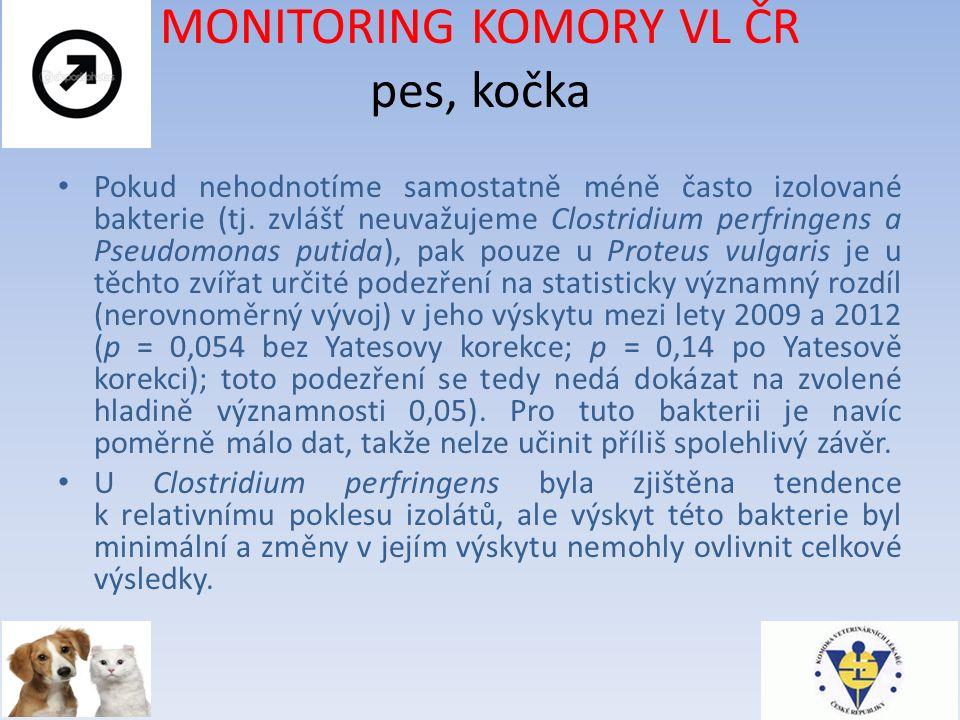 MONITORING KOMORY VL ČR pes, kočka Pokud nehodnotíme samostatně méně často izolované bakterie (tj.
