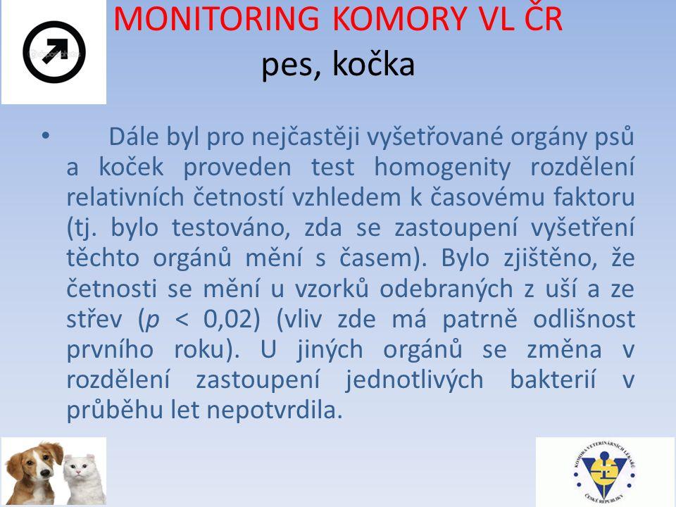 MONITORING KOMORY VL ČR pes, kočka Dále byl pro nejčastěji vyšetřované orgány psů a koček proveden test homogenity rozdělení relativních četností vzhledem k časovému faktoru (tj.
