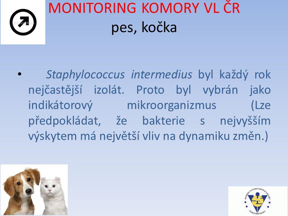 MONITORING KOMORY VL ČR pes, kočka Staphylococcus intermedius byl každý rok nejčastější izolát.