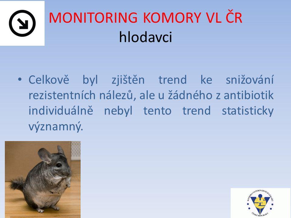 MONITORING KOMORY VL ČR hlodavci Celkově byl zjištěn trend ke snižování rezistentních nálezů, ale u žádného z antibiotik individuálně nebyl tento trend statisticky významný.