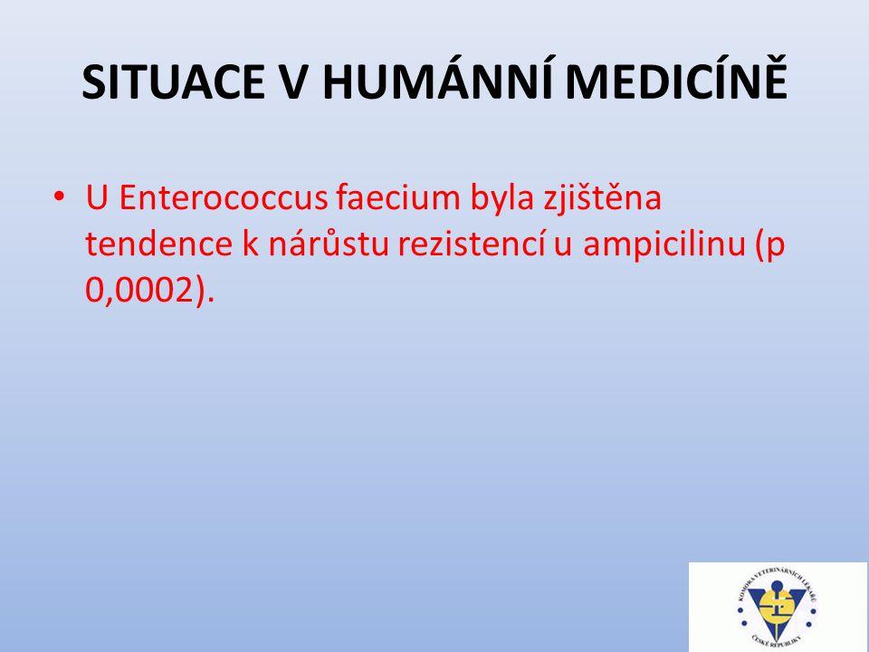 SITUACE V HUMÁNNÍ MEDICÍNĚ U Escherichia coli byla zjištěna tendence k nárůstu rezistence u všech sledovaných antibiotik (ampicillin p < 0,0001; ceftazidim p 0,0022; fluorochinolony p 0,0031; cefotaxin p 0,0002; gentamycin p 0,002 )