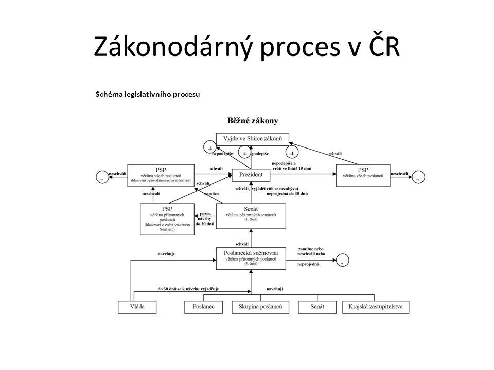 Zákonodárný proces v ČR Schéma legislativního procesu