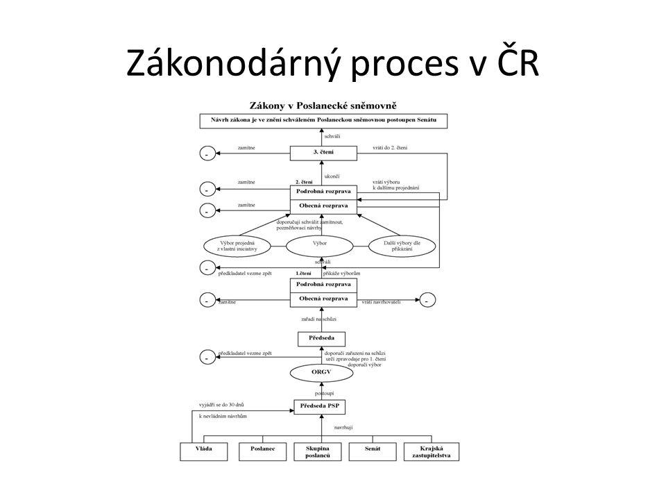 Zákonodárný proces v ČR
