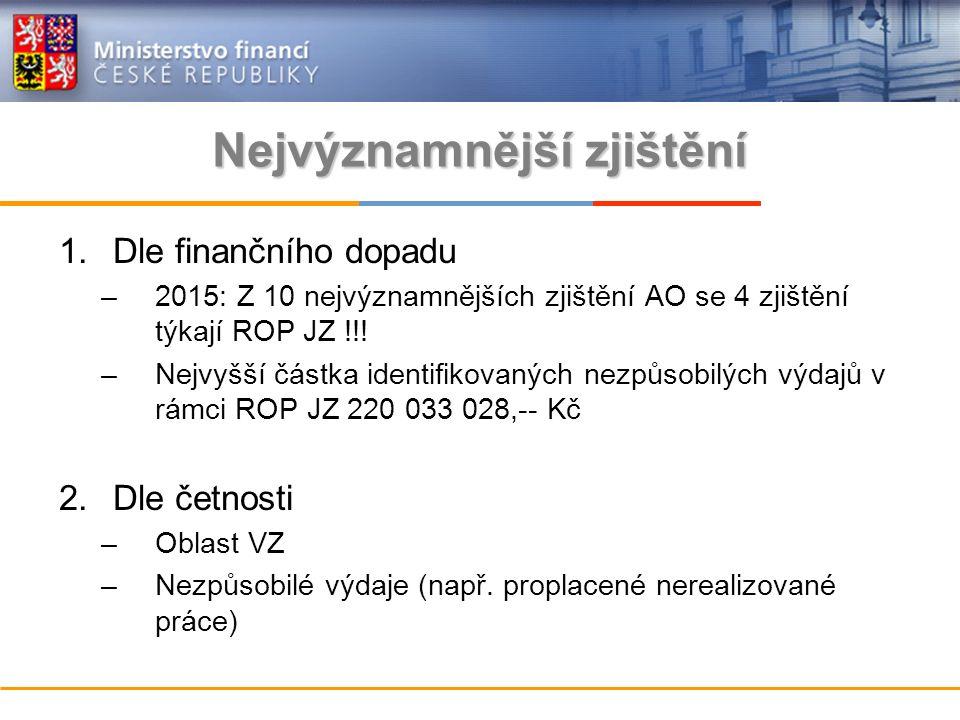 Nejvýznamnější zjištění 1.Dle finančního dopadu –2015: Z 10 nejvýznamnějších zjištění AO se 4 zjištění týkají ROP JZ !!.