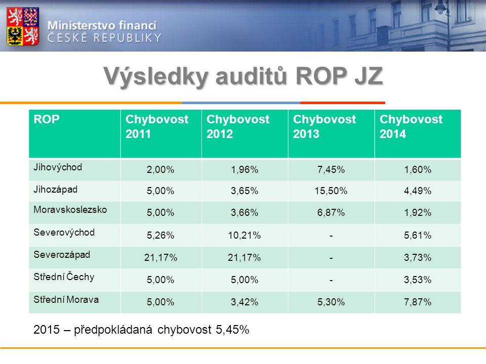 Výsledky auditů ROP JZ ROPChybovost 2011 Chybovost 2012 Chybovost 2013 Chybovost 2014 Jihovýchod 2,00%1,96%7,45%1,60% Jihozápad 5,00%3,65%15,50%4,49% Moravskoslezsko 5,00%3,66%6,87%1,92% Severovýchod 5,26%10,21%-5,61% Severozápad 21,17% -3,73% Střední Čechy 5,00% -3,53% Střední Morava 5,00%3,42%5,30%7,87% 2015 – předpokládaná chybovost 5,45%