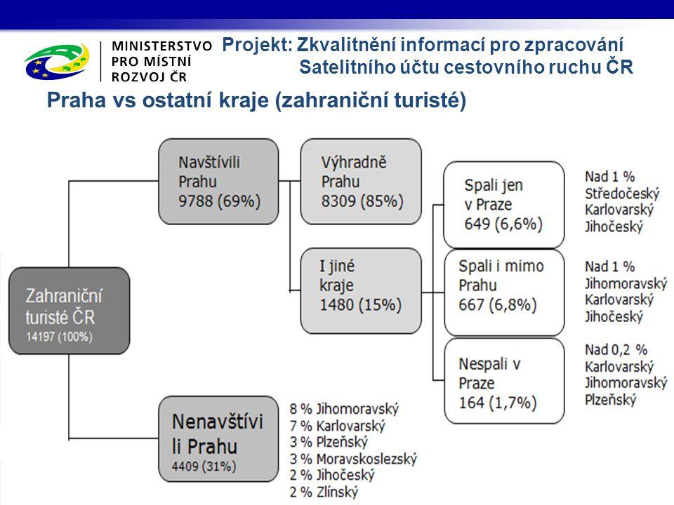 Praha vs ostatní kraje (zahraniční turisté) Projekt: Zkvalitnění informací pro zpracování Satelitního účtu cestovního ruchu ČR