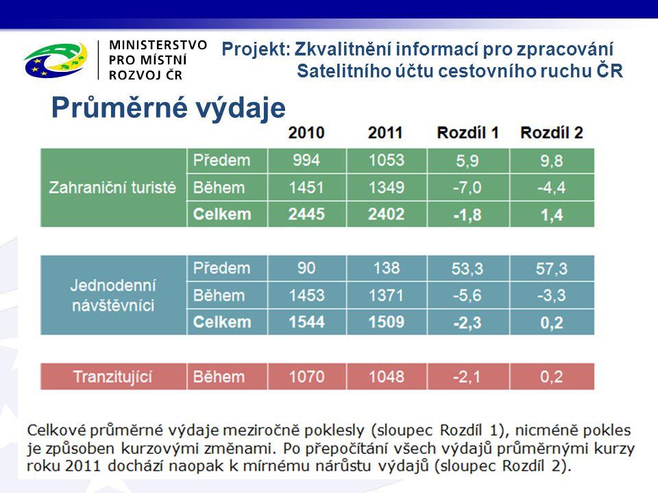 Průměrné výdaje Projekt: Zkvalitnění informací pro zpracování Satelitního účtu cestovního ruchu ČR