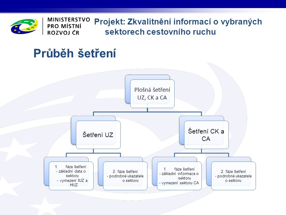 Průběh šetření Plošná šetření UZ, CK a CA Šetření UZ 1.fáze šetření: základní data o sektoru vymezení IUZ a HUZ 2.