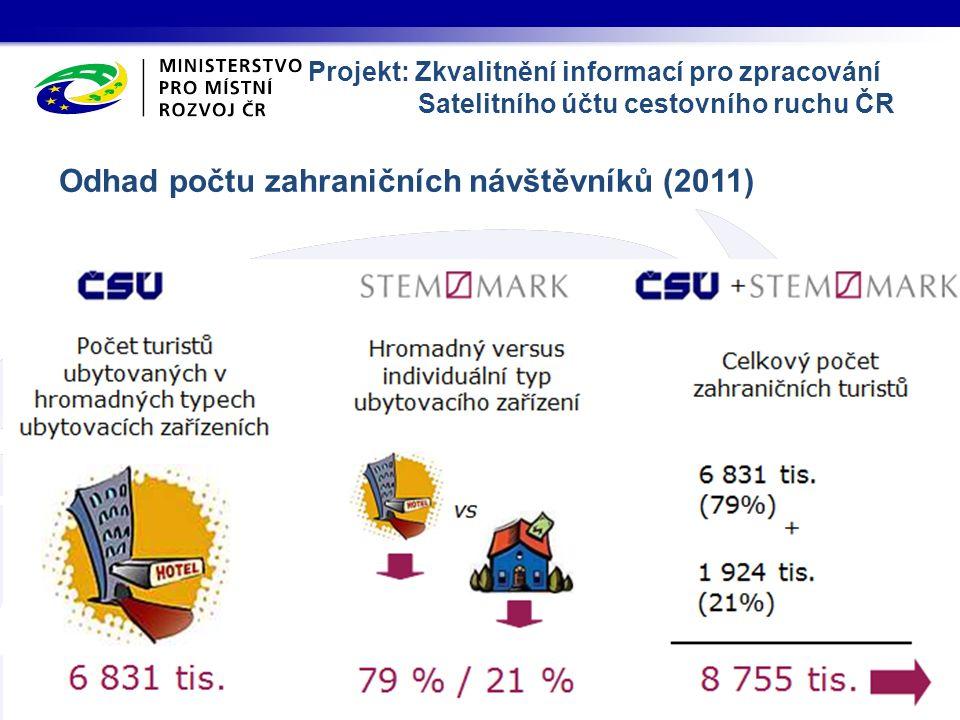 Odhad počtu zahraničních návštěvníků (2011) Projekt: Zkvalitnění informací pro zpracování Satelitního účtu cestovního ruchu ČR