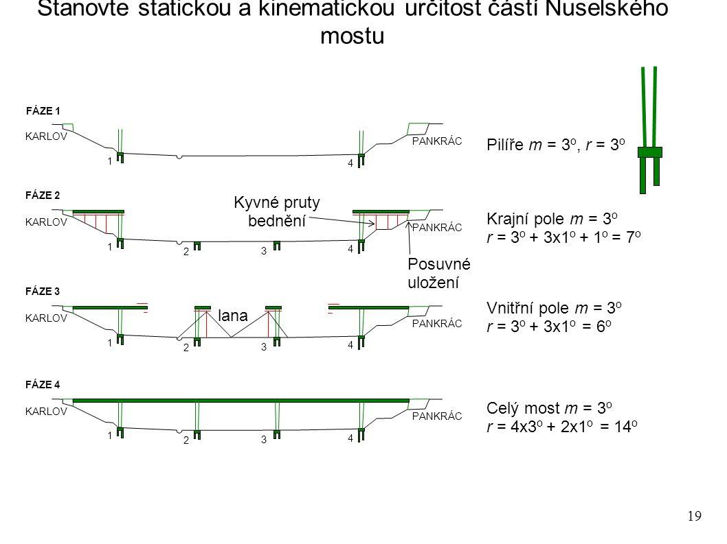 19 Stanovte statickou a kinematickou určitost částí Nuselského mostu KARLOV PANKRÁC FÁZE 1 1 4 KARLOV PANKRÁC FÁZE 2 1 4 2 3 KARLOV PANKRÁC FÁZE 3 1 4 2 3 KARLOV PANKRÁC FÁZE 4 1 4 2 3 Pilíře m = 3 o, r = 3 o Krajní pole m = 3 o r = 3 o + 3x1 o + 1 o = 7 o Vnitřní pole m = 3 o r = 3 o + 3x1 o = 6 o Celý most m = 3 o r = 4x3 o + 2x1 o = 14 o Posuvné uložení Kyvné pruty bednění lana