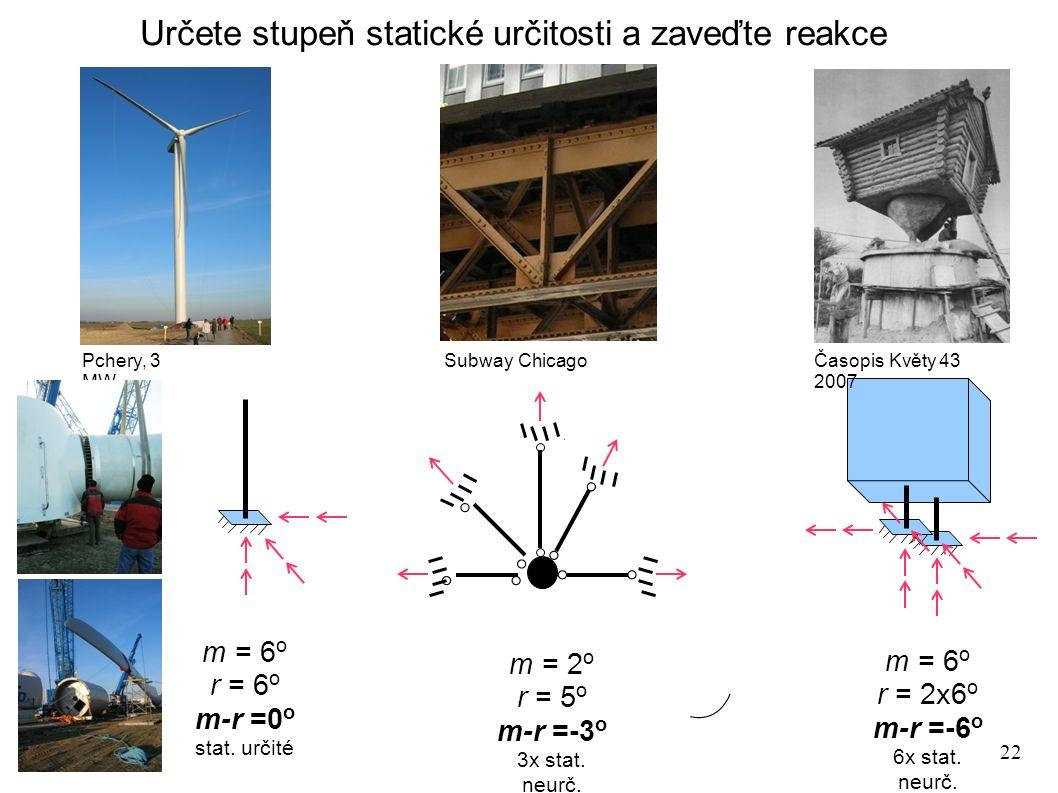 22 Určete stupeň statické určitosti a zaveďte reakce m = 6 o r = 2x6 o m-r =-6 o 6x stat.