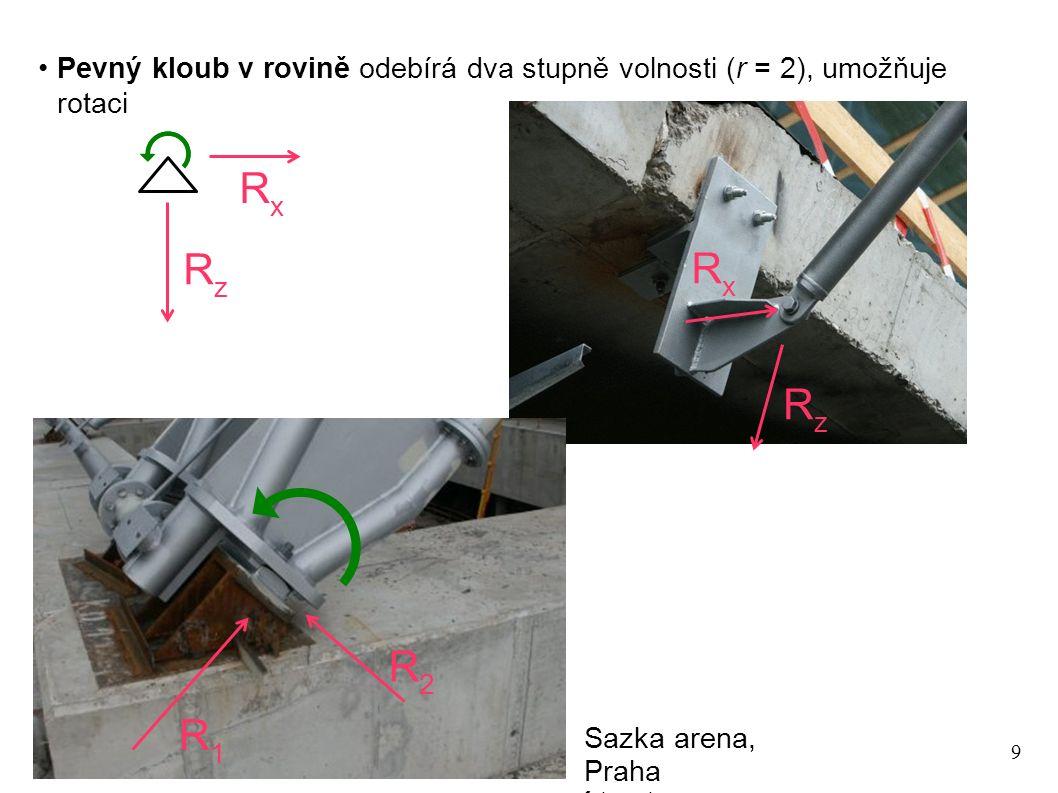 9 Pevný kloub v rovině odebírá dva stupně volnosti (r = 2), umožňuje rotaci RzRz RxRx Sazka arena, Praha foto: autor RzRz R1R1 RxRx R2R2