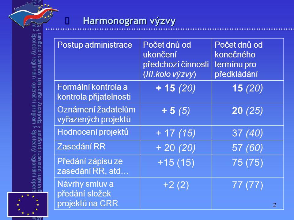 2  Harmonogram výzvy Postup administracePočet dnů od ukončení předchozí činnosti (III.kolo výzvy) Počet dnů od konečného termínu pro předkládání Formální kontrola a kontrola přijatelnosti + 15 (20)15 (20) Oznámení žadatelům vyřazených projektů + 5 (5)20 (25) Hodnocení projektů + 17 (15)37 (40) Zasedání RR + 20 (20)57 (60) Předání zápisu ze zasedání RR, atd… +15 (15)75 (75) Návrhy smluv a předání složek projektů na CRR +2 (2)77 (77)