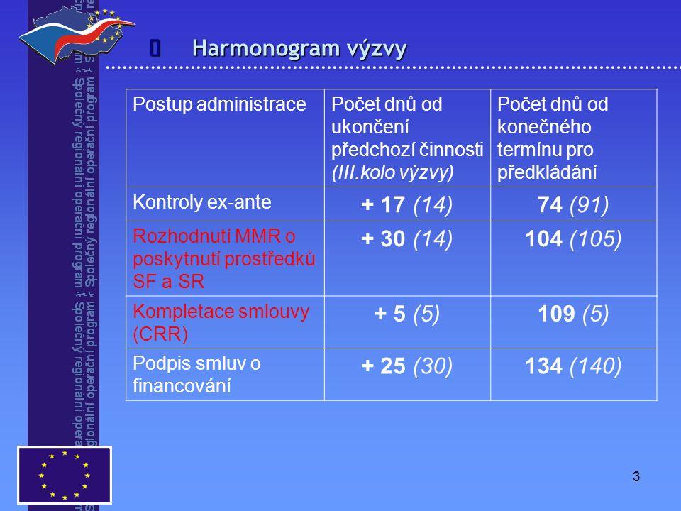 3  Harmonogram výzvy Postup administracePočet dnů od ukončení předchozí činnosti (III.kolo výzvy) Počet dnů od konečného termínu pro předkládání Kontroly ex-ante + 17 (14)74 (91) Rozhodnutí MMR o poskytnutí prostředků SF a SR + 30 (14)104 (105) Kompletace smlouvy (CRR) + 5 (5)109 (5) Podpis smluv o financování + 25 (30)134 (140)